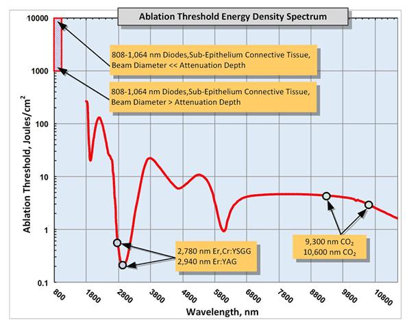 Sub-epithelium/sub-epidermis soft tissue ablation threshold energy density spectrum. Logarithmic scale is in use.