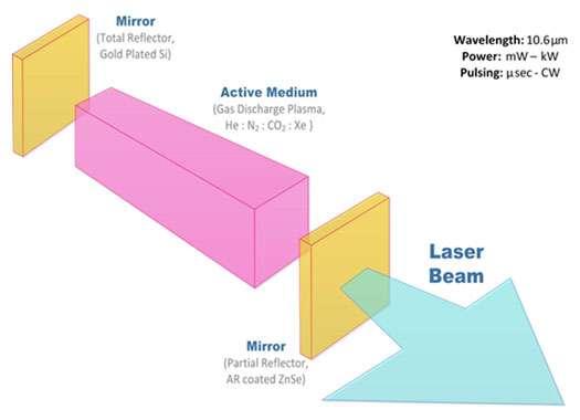 co2 laser beam