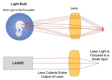 laser light vs ordinary light